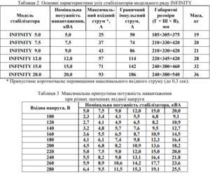 Стабилизатор напряжения 12 кВт INFINITY 000001413 6